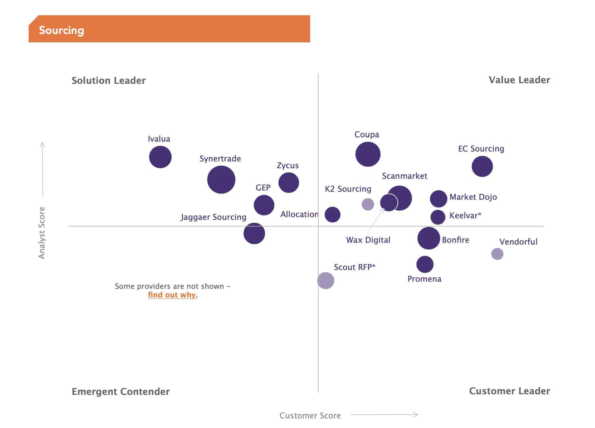 Spend Matters Solution Map - Sourcing - Nimble Persona